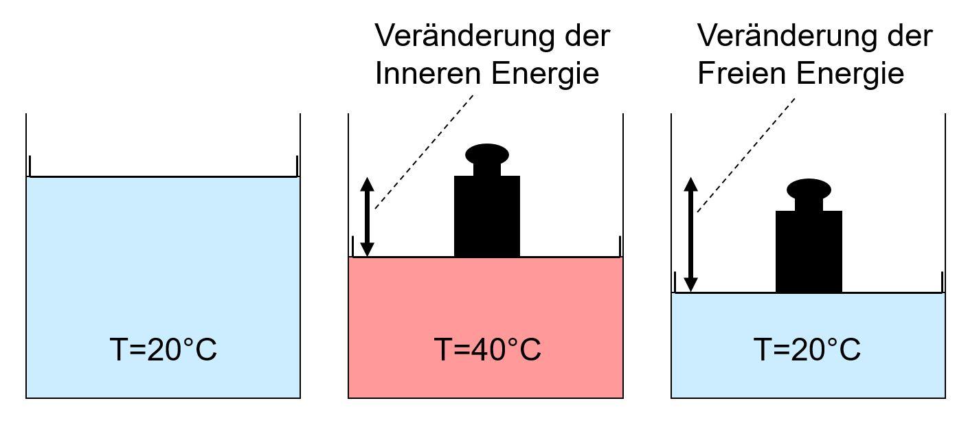 energie gut gas